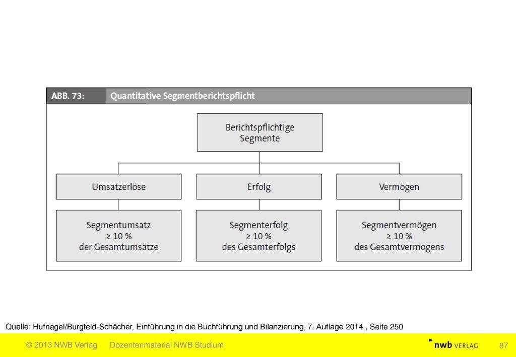 Quelle: Hufnagel/Burgfeld-Schächer, Einführung in die Buchführung und Bilanzierung, 7. Auflage 2014 , Seite 250