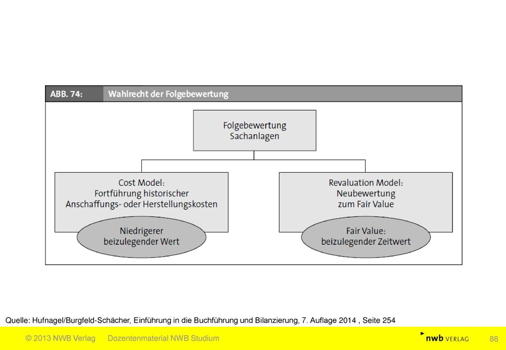 Quelle: Hufnagel/Burgfeld-Schächer, Einführung in die Buchführung und Bilanzierung, 7. Auflage 2014 , Seite 254