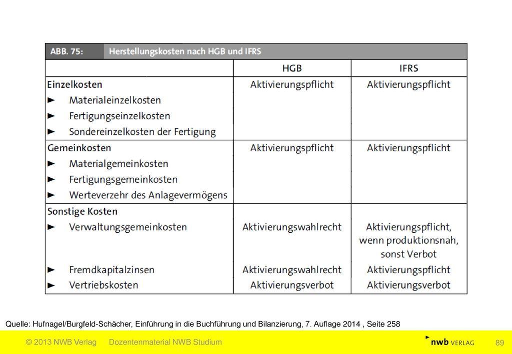 Quelle: Hufnagel/Burgfeld-Schächer, Einführung in die Buchführung und Bilanzierung, 7. Auflage 2014 , Seite 258