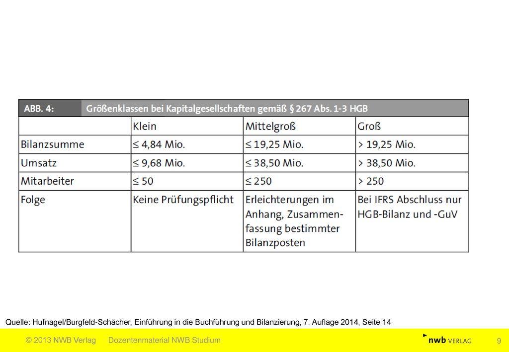 Quelle: Hufnagel/Burgfeld-Schächer, Einführung in die Buchführung und Bilanzierung, 7. Auflage 2014, Seite 14
