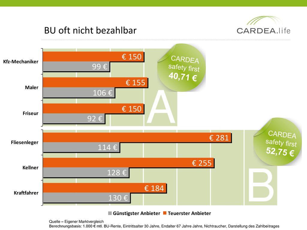 A B BU oft nicht bezahlbar 40,71 € 52,75 € CARDEA safety first CARDEA