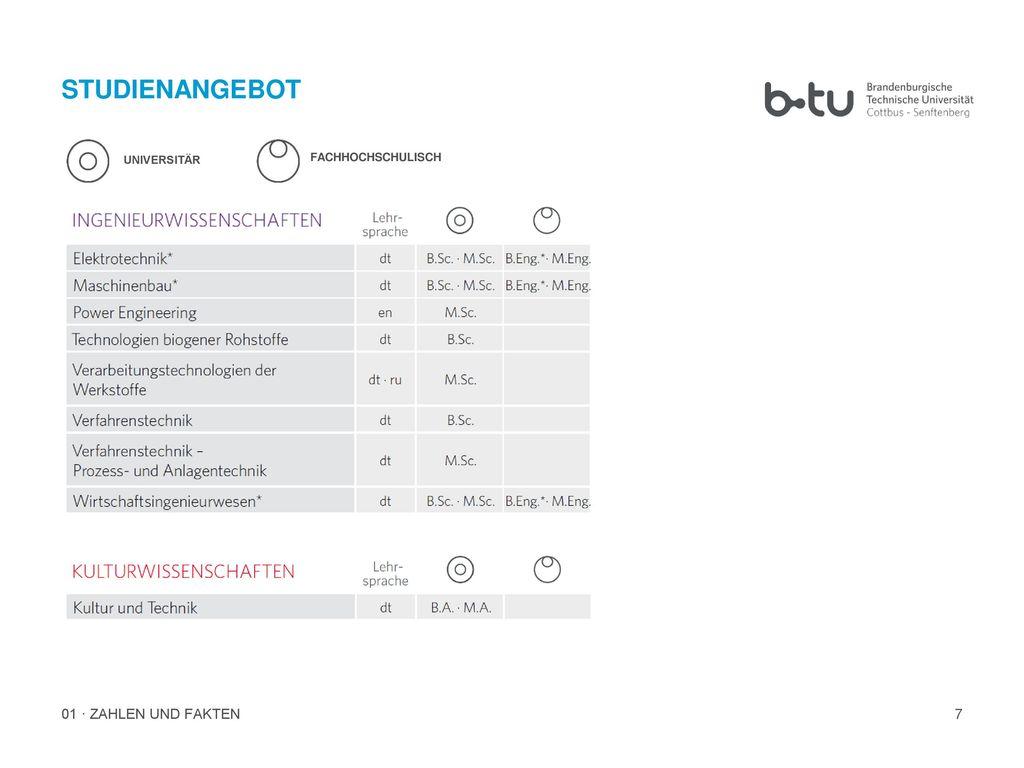 STUDIENANGEBOT UNIVERSITÄR FACHHOCHSCHULISCH 01 · ZAHLEN UND FAKTEN