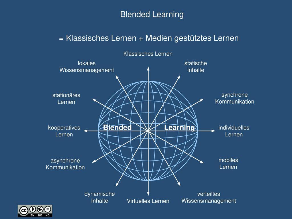 = Klassisches Lernen + Medien gestütztes Lernen