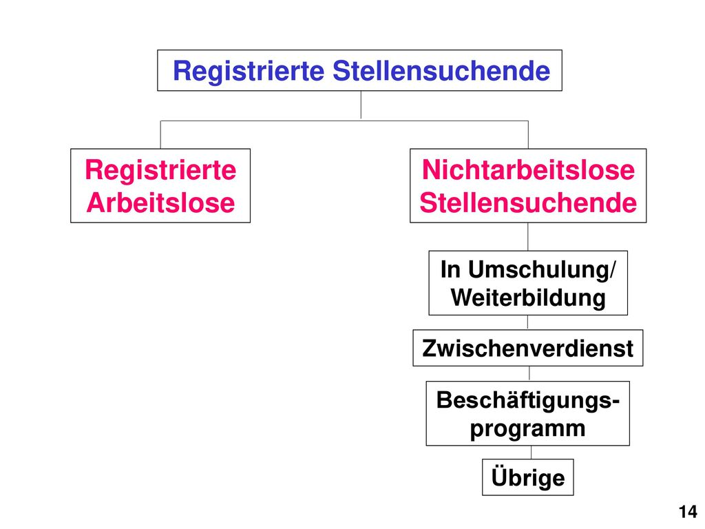 Registrierte Arbeitslose NichtarbeitsloseStellensuchende