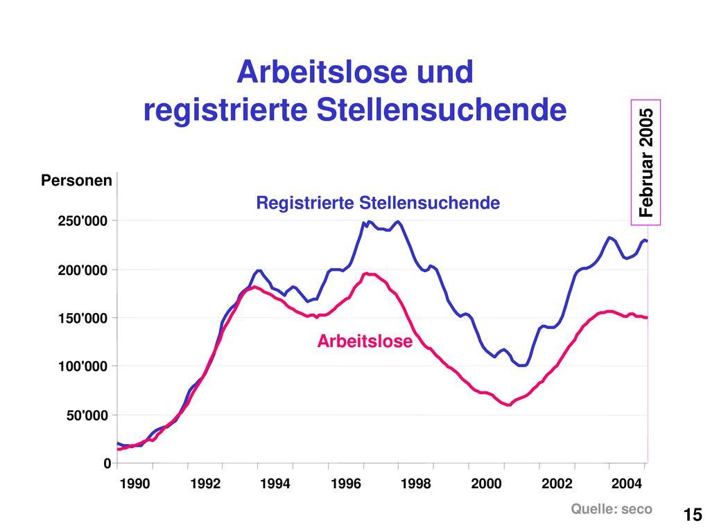 Arbeitslose und registrierte Stellensuchende