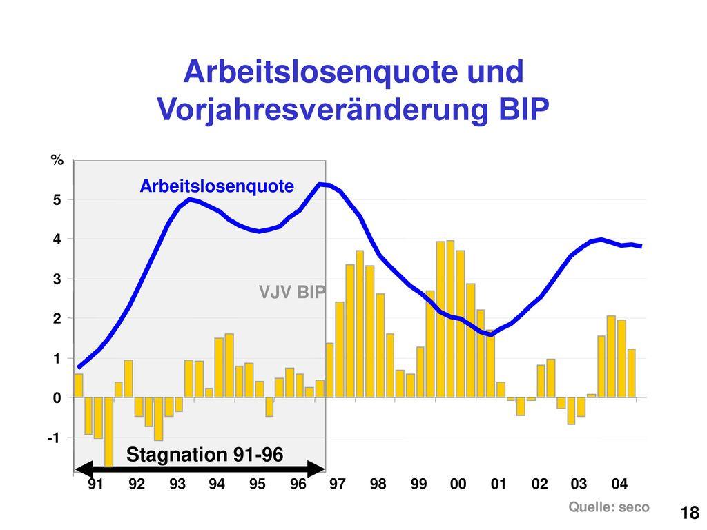 Arbeitslosenquote und Vorjahresveränderung BIP