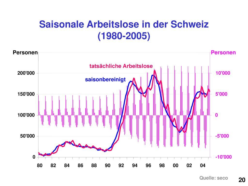 Saisonale Arbeitslose in der Schweiz (1980-2005)