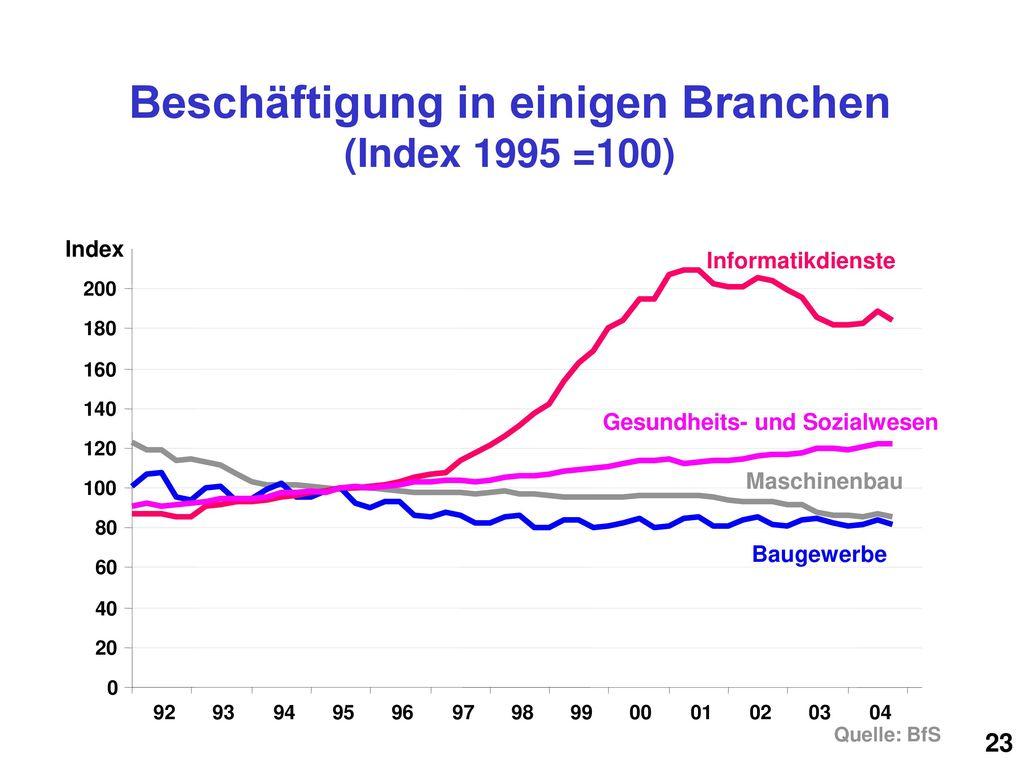 Beschäftigung in einigen Branchen (Index 1995 =100)