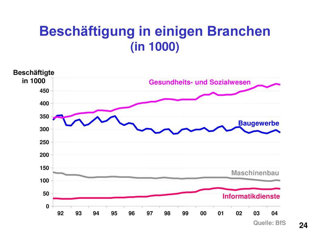 Beschäftigung in einigen Branchen (in 1000)
