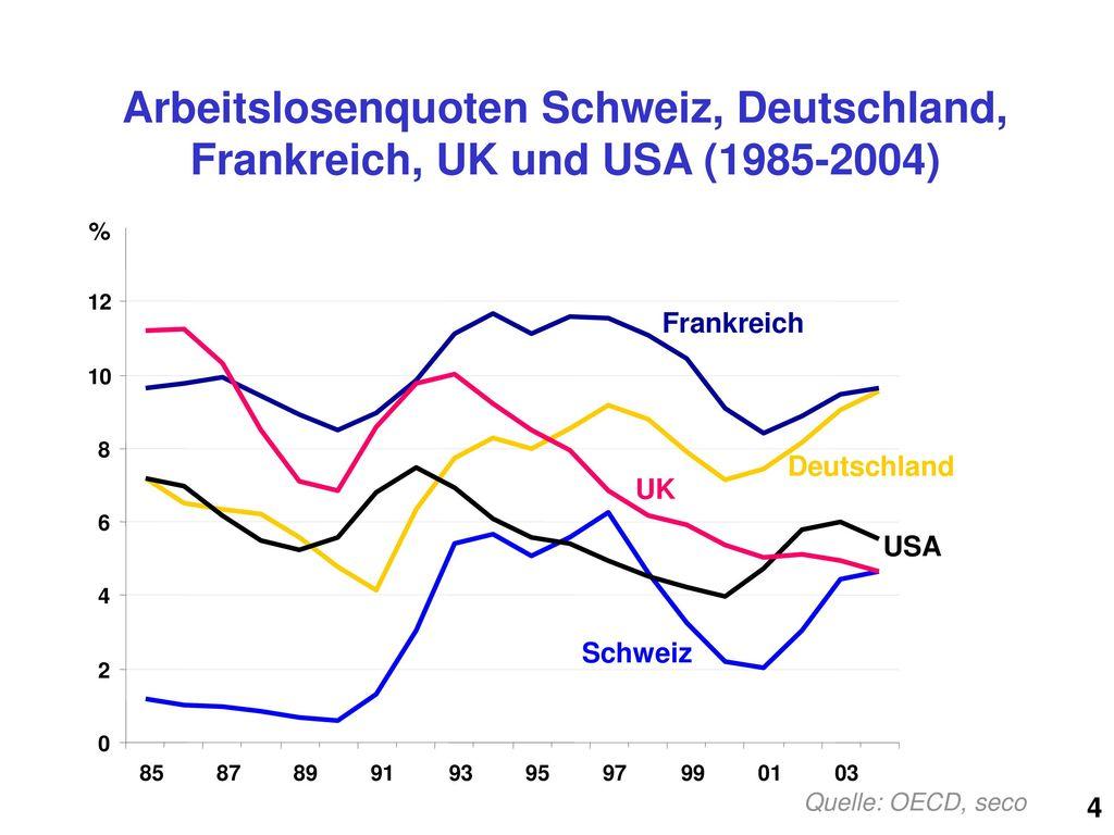 Arbeitslosenquoten Schweiz, Deutschland, Frankreich, UK und USA (1985-2004)