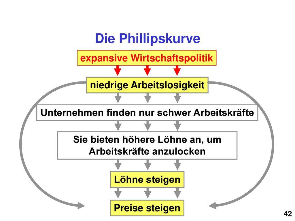 Die Phillipskurve expansive Wirtschaftspolitik