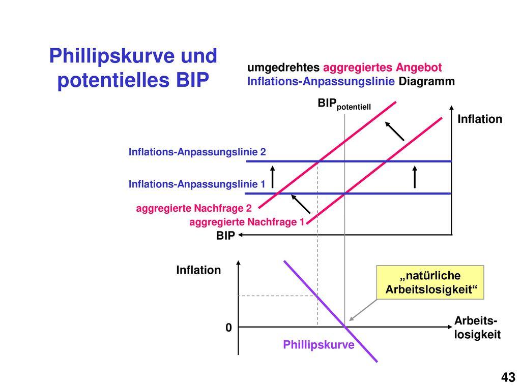 Phillipskurve und potentielles BIP