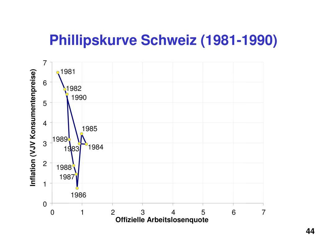 Phillipskurve Schweiz (1981-1990)