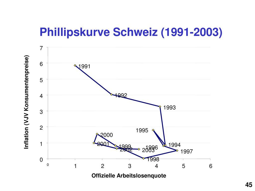 Phillipskurve Schweiz (1991-2003)