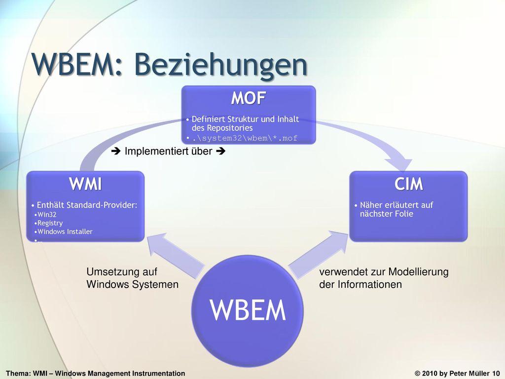 WBEM: Beziehungen WBEM WMI MOF CIM  Implementiert über 