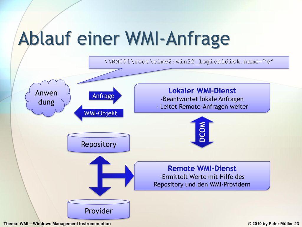 Ablauf einer WMI-Anfrage