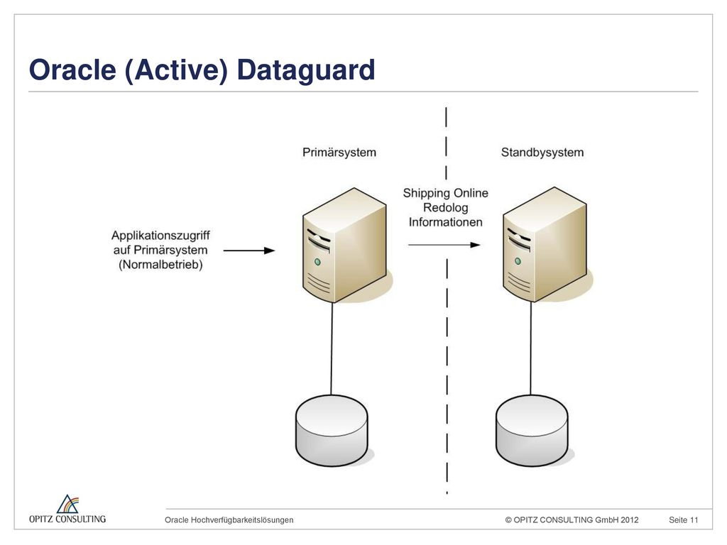 Oracle (Active) Dataguard