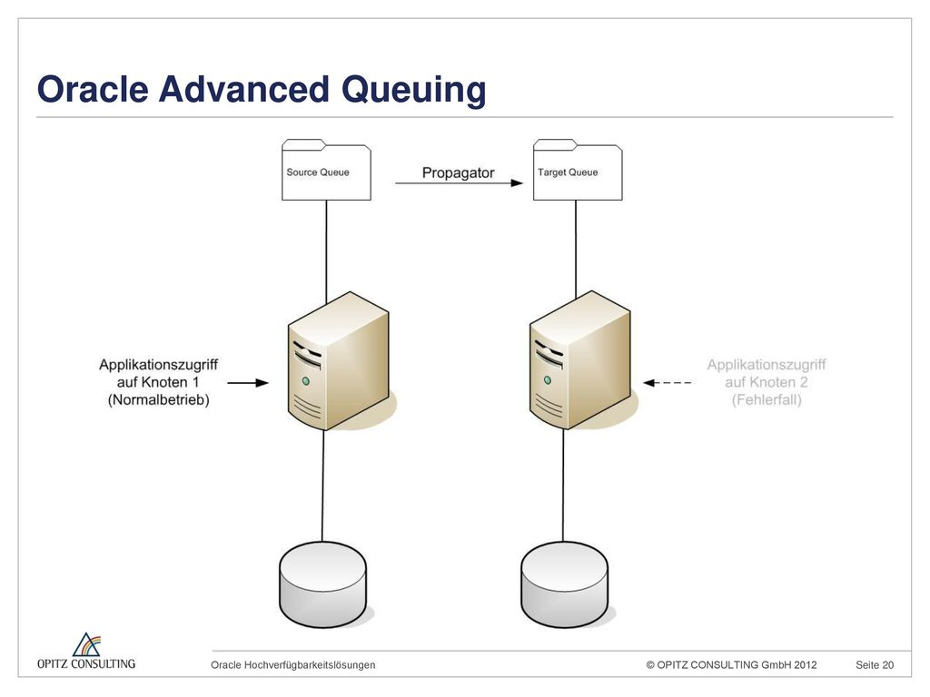 Oracle Advanced Queuing