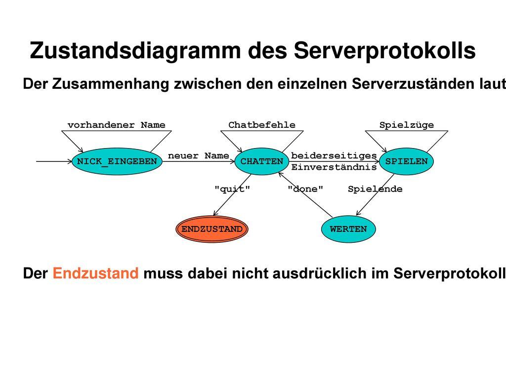 Zustandsdiagramm des Serverprotokolls
