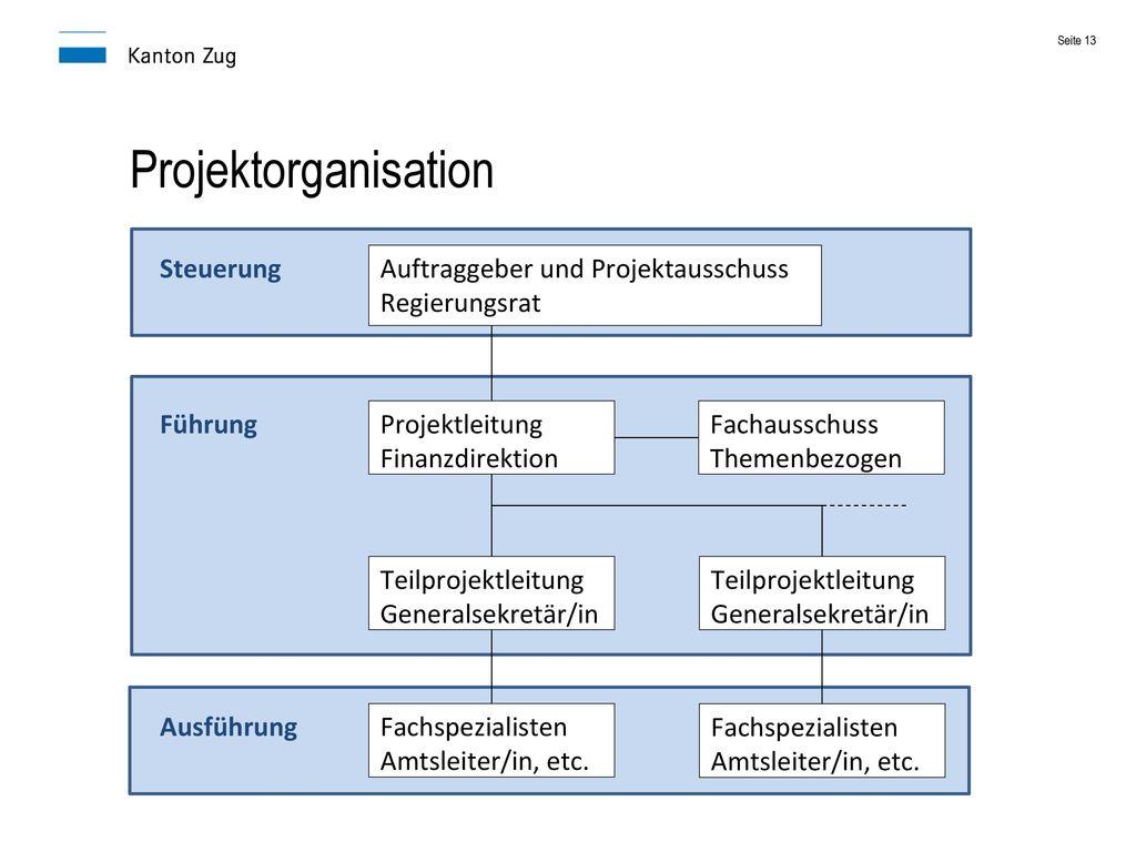 Projektorganisation Auftraggeber und Projektausschuss Regierungsrat
