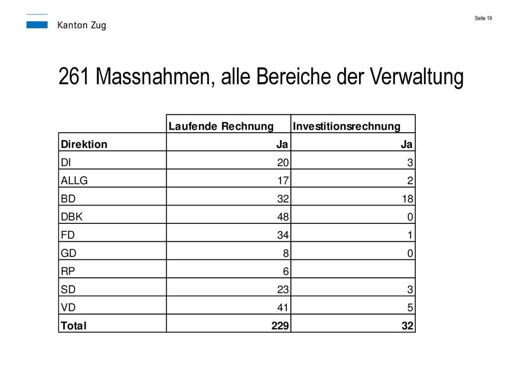 261 Massnahmen, alle Bereiche der Verwaltung