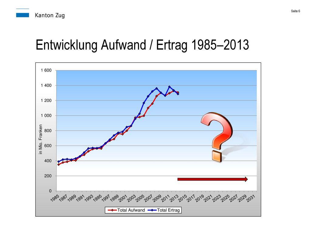 Entwicklung Aufwand / Ertrag 1985–2013