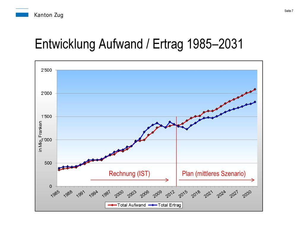 Entwicklung Aufwand / Ertrag 1985–2031