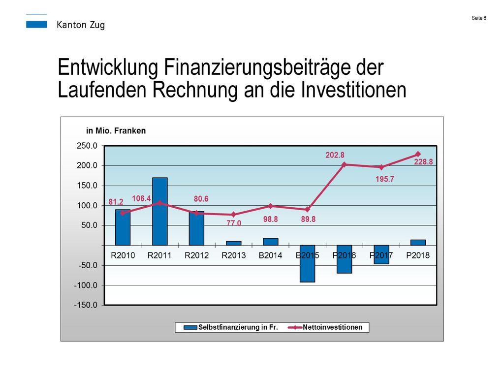 Entwicklung Finanzierungsbeiträge der Laufenden Rechnung an die Investitionen