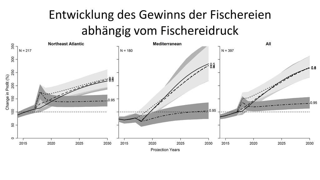 Entwicklung des Gewinns der Fischereien abhängig vom Fischereidruck