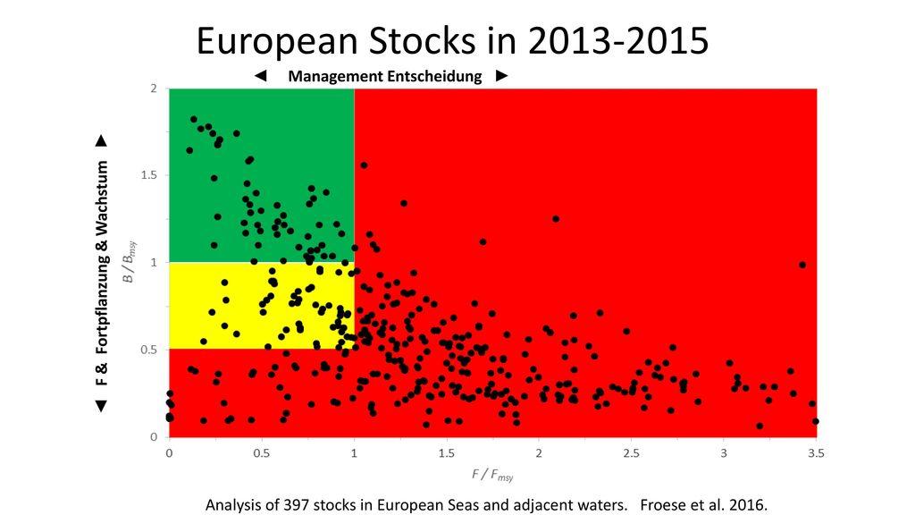 European Stocks in 2013-2015 ◄ Management Entscheidung ►
