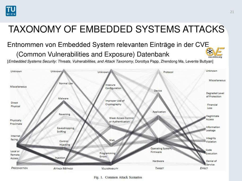 TAXONOMY OF EMBEDDED SYSTEMS ATTACKS