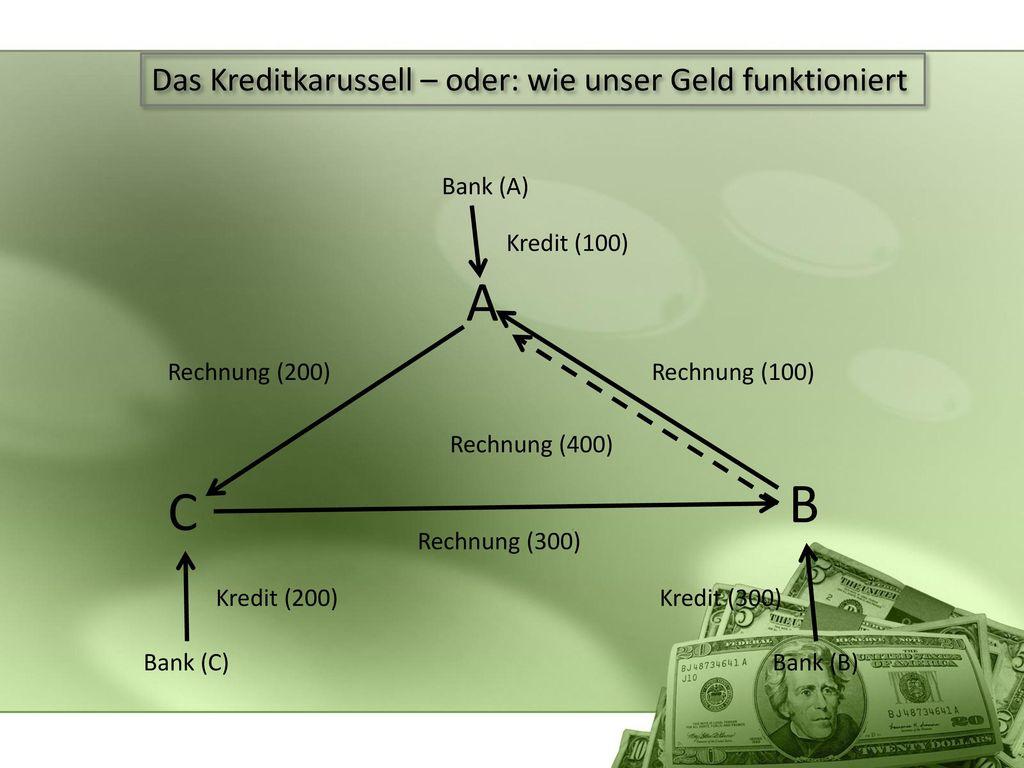 A B C Das Kreditkarussell – oder: wie unser Geld funktioniert Bank (A)