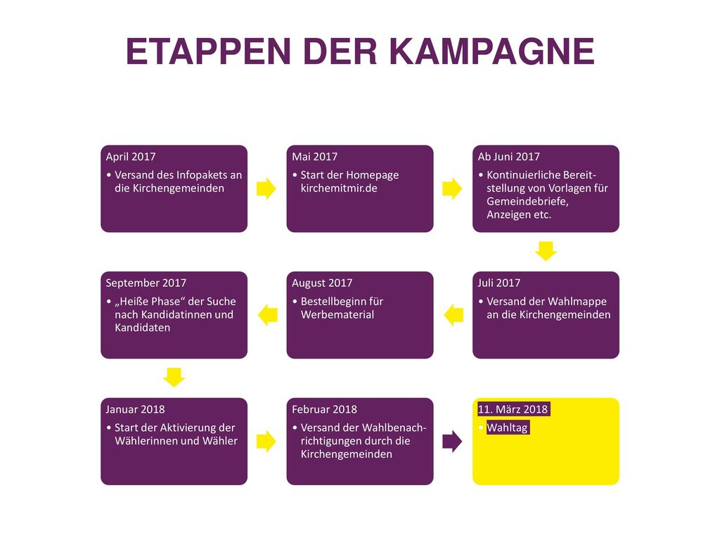 Etappen der kampagne April 2017