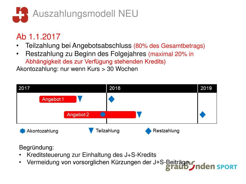 Auszahlungsmodell NEU
