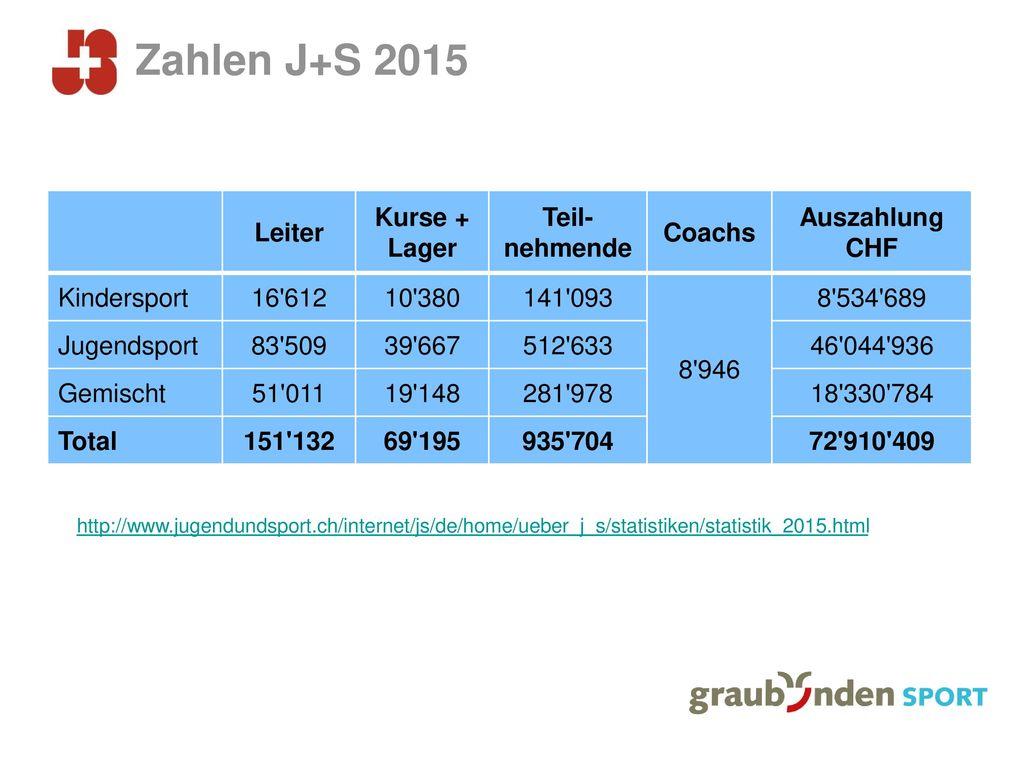 Zahlen J+S 2015 Leiter Kurse + Lager Teil-nehmende Coachs