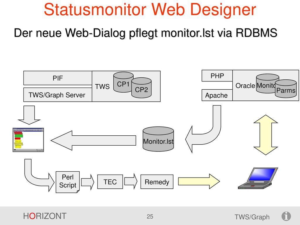 Statusmonitor Web Designer
