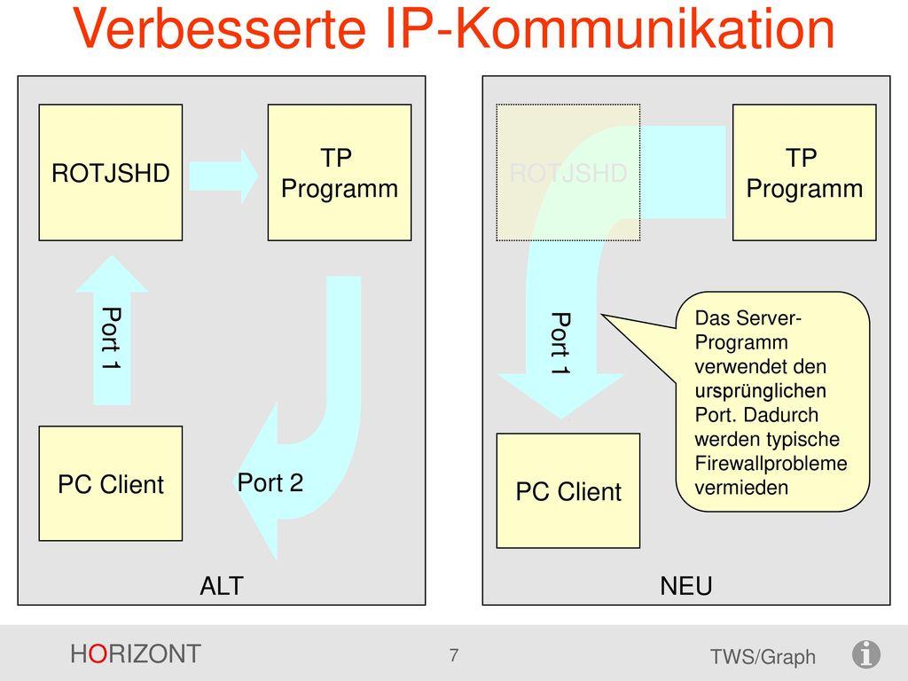 Verbesserte IP-Kommunikation