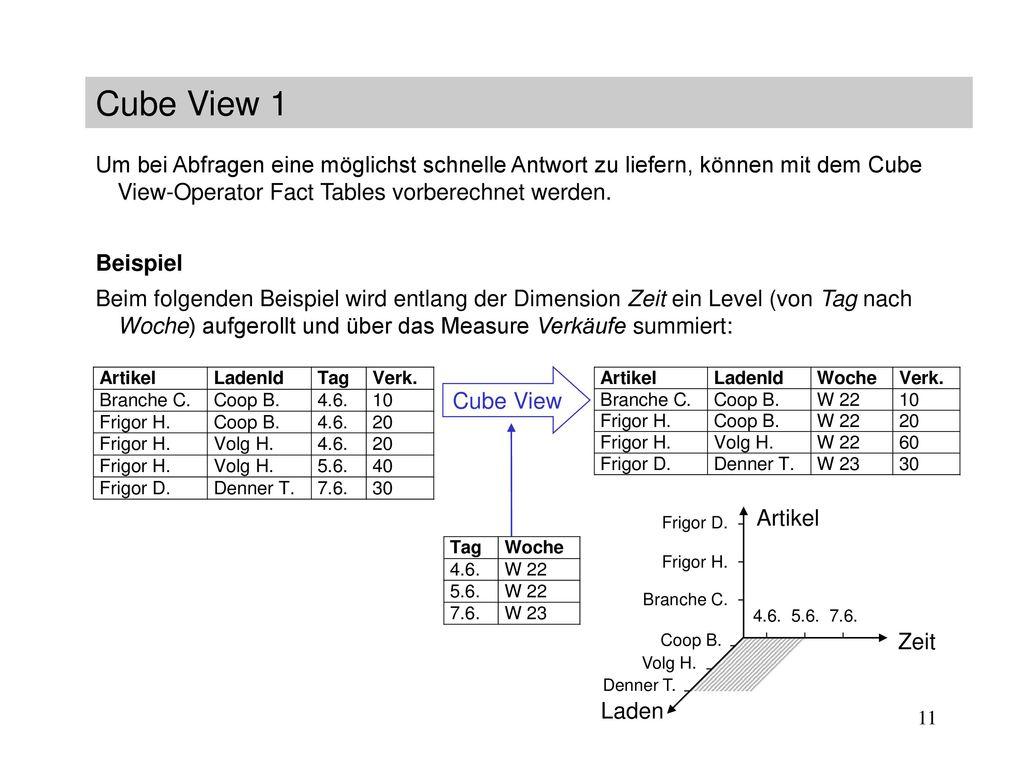 Cube View 1 Um bei Abfragen eine möglichst schnelle Antwort zu liefern, können mit dem Cube View-Operator Fact Tables vorberechnet werden.