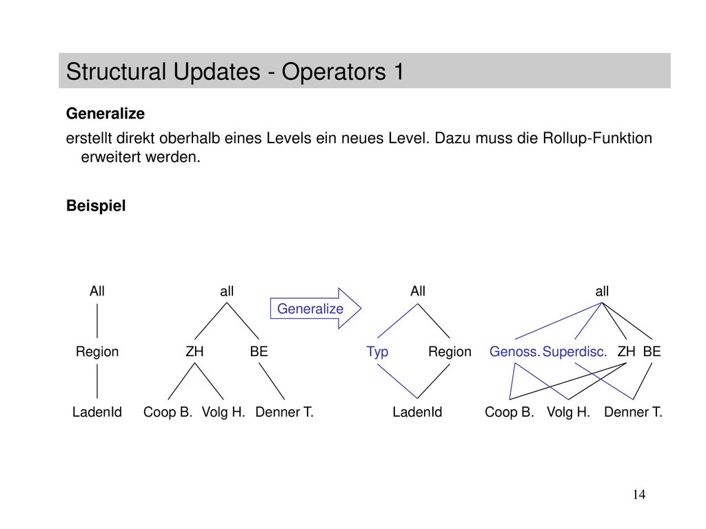 Structural Updates - Operators 1