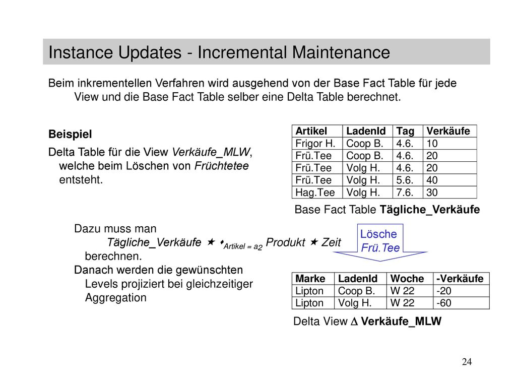 Instance Updates - Incremental Maintenance
