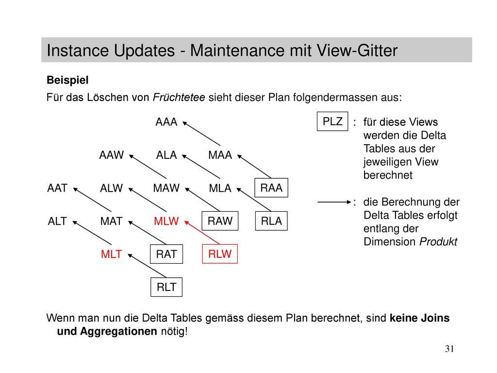 Instance Updates - Maintenance mit View-Gitter
