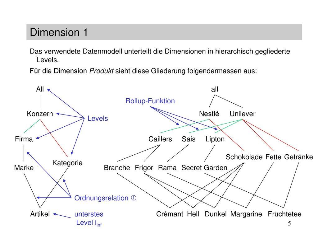 Dimension 1 Das verwendete Datenmodell unterteilt die Dimensionen in hierarchisch gegliederte Levels.