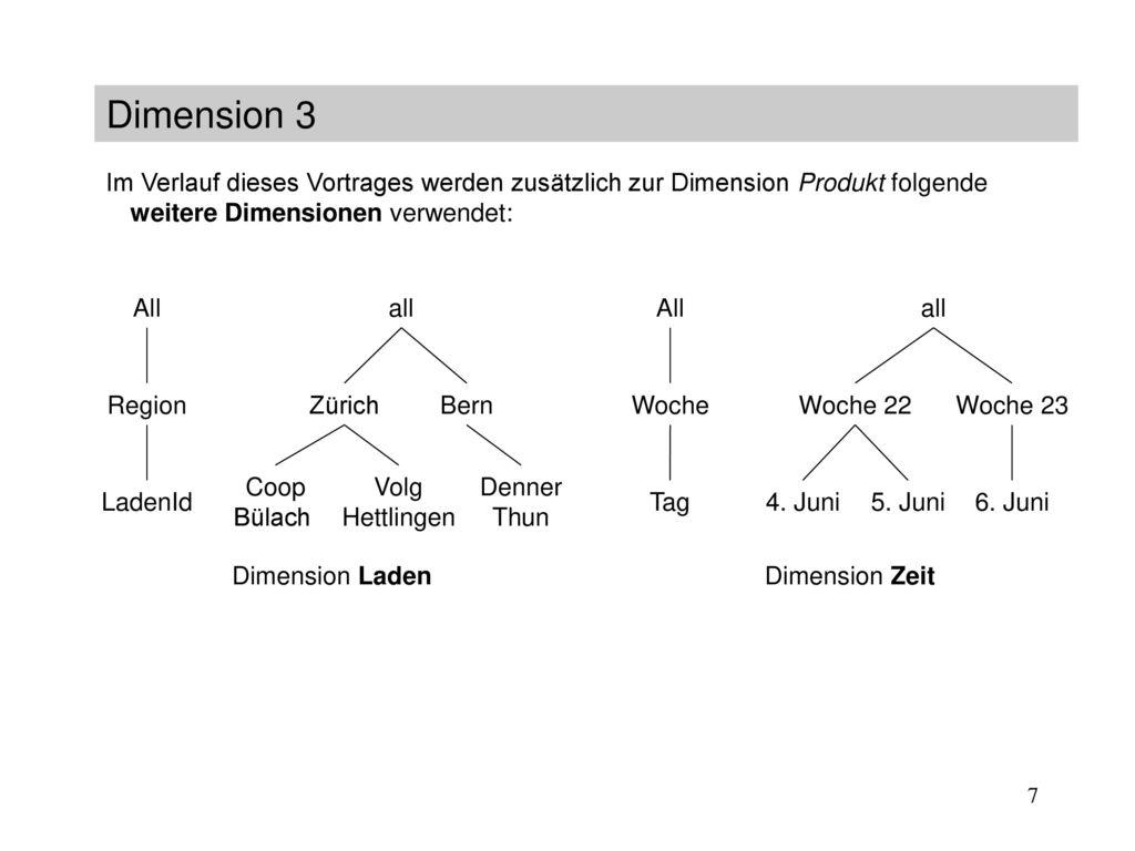 Dimension 3 Im Verlauf dieses Vortrages werden zusätzlich zur Dimension Produkt folgende weitere Dimensionen verwendet: