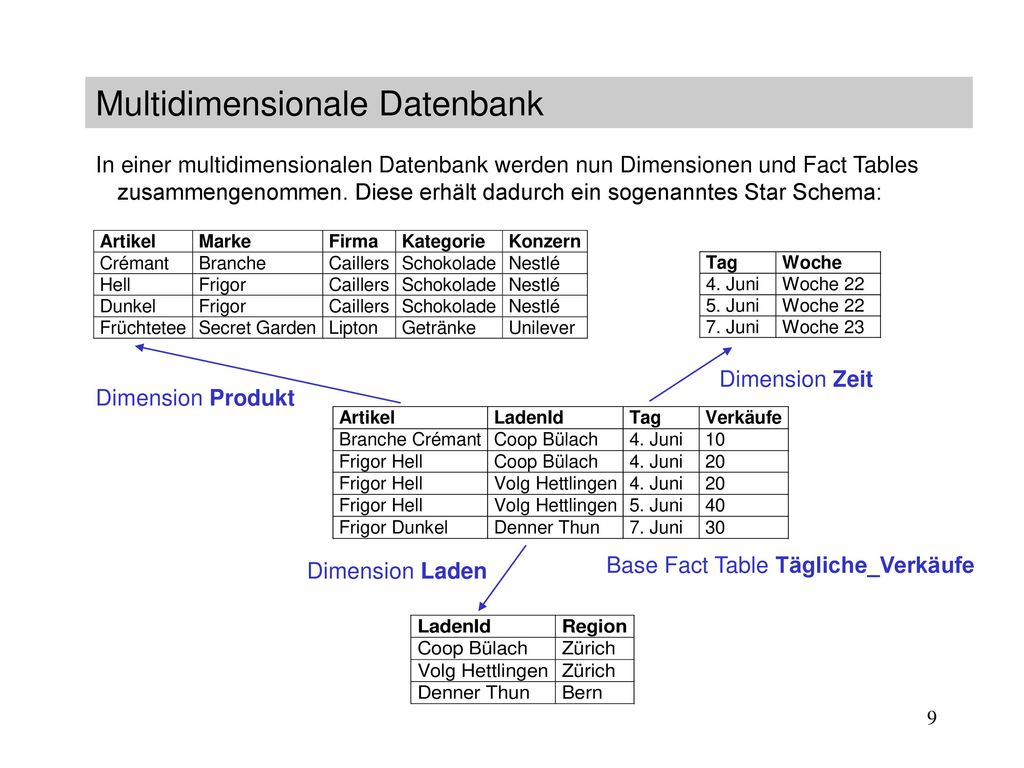 Multidimensionale Datenbank