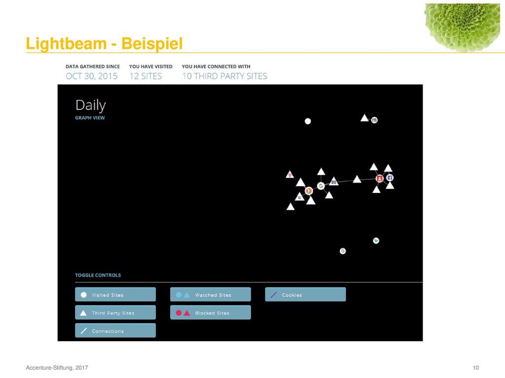 Lightbeam - Überblick Zeichnet Ereignisse für jede besuchte Website und Dritt-Website (unbewusster Zugriff!) auf.