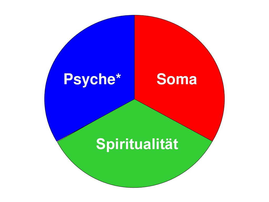Psyche* Soma Spiritualität