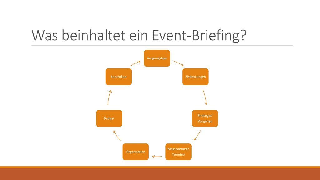 Was beinhaltet ein Event-Briefing