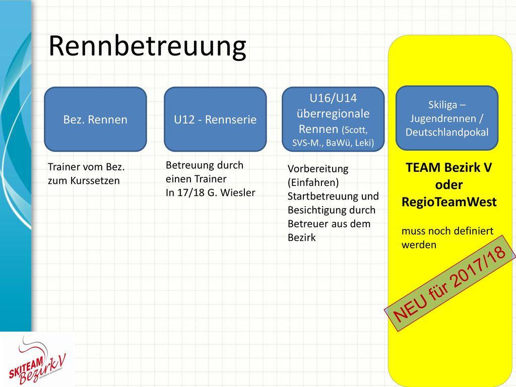 Rennbetreuung NEU für 2017/18 TEAM Bezirk V oder RegioTeamWest