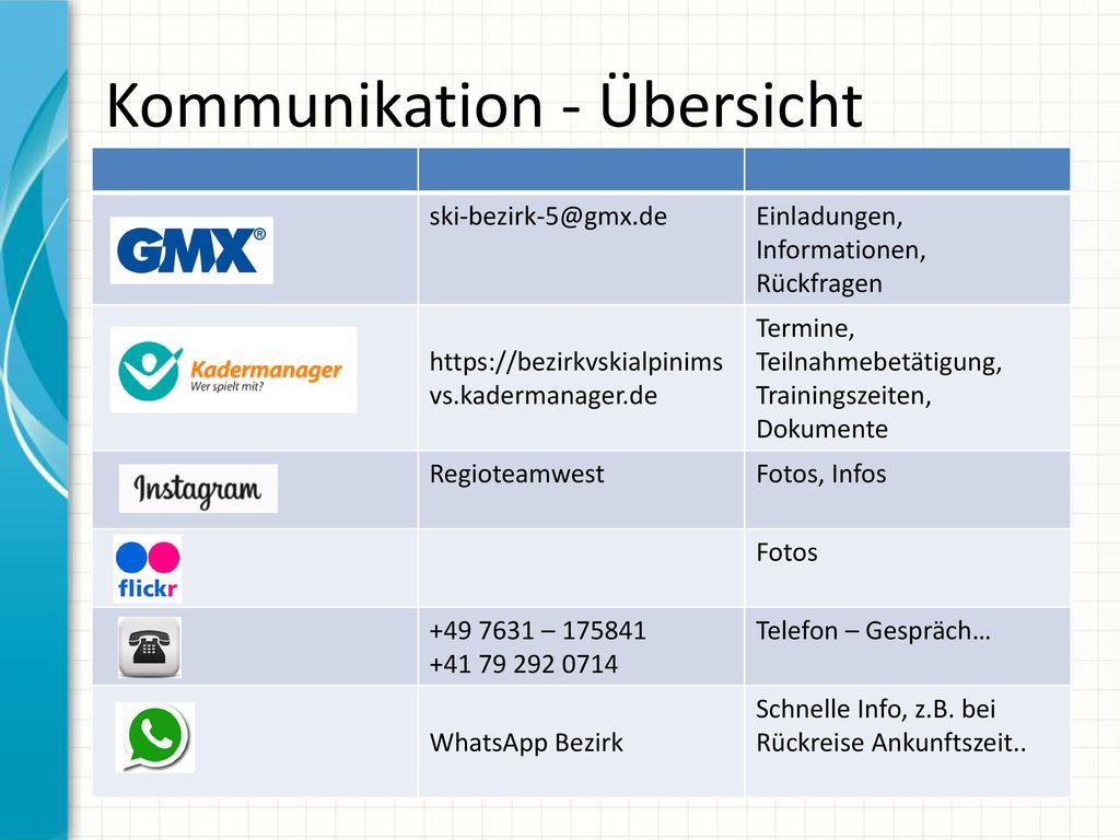 Kommunikation - Übersicht