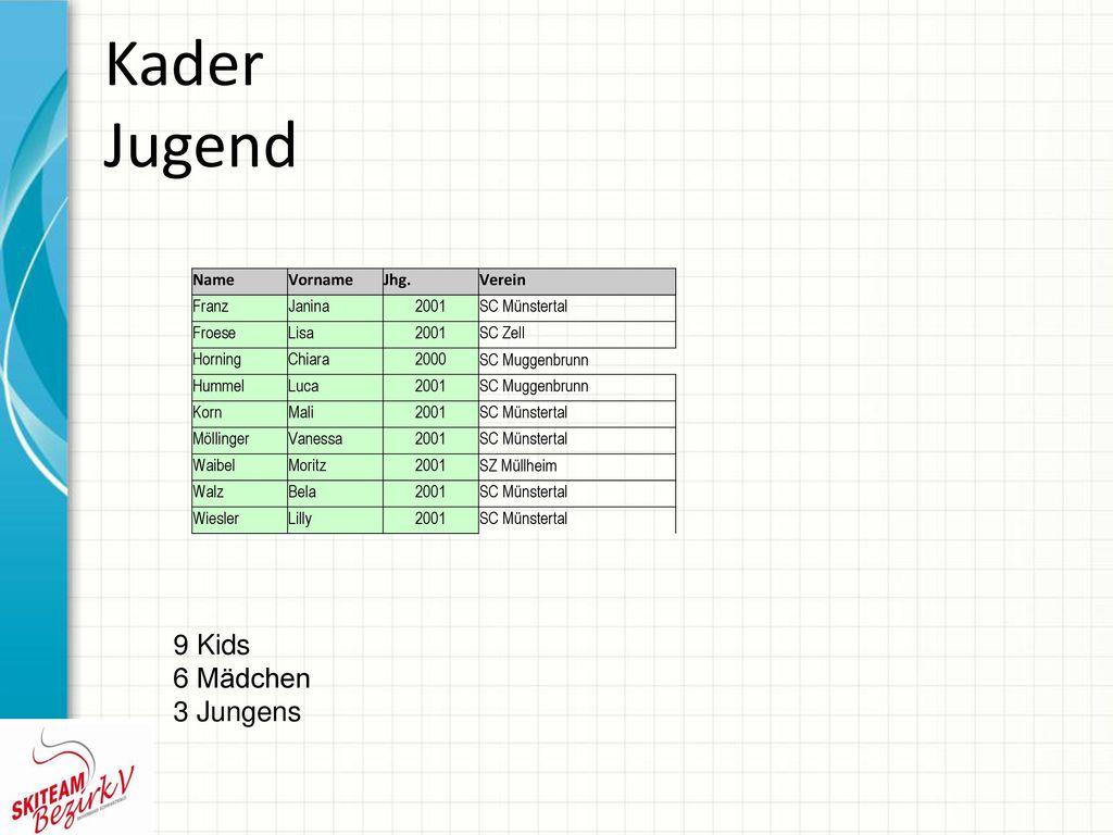 Kader Jugend 9 Kids 6 Mädchen 3 Jungens Name Vorname Jhg. Verein Franz